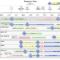 Fresh Change Management Timeline Template